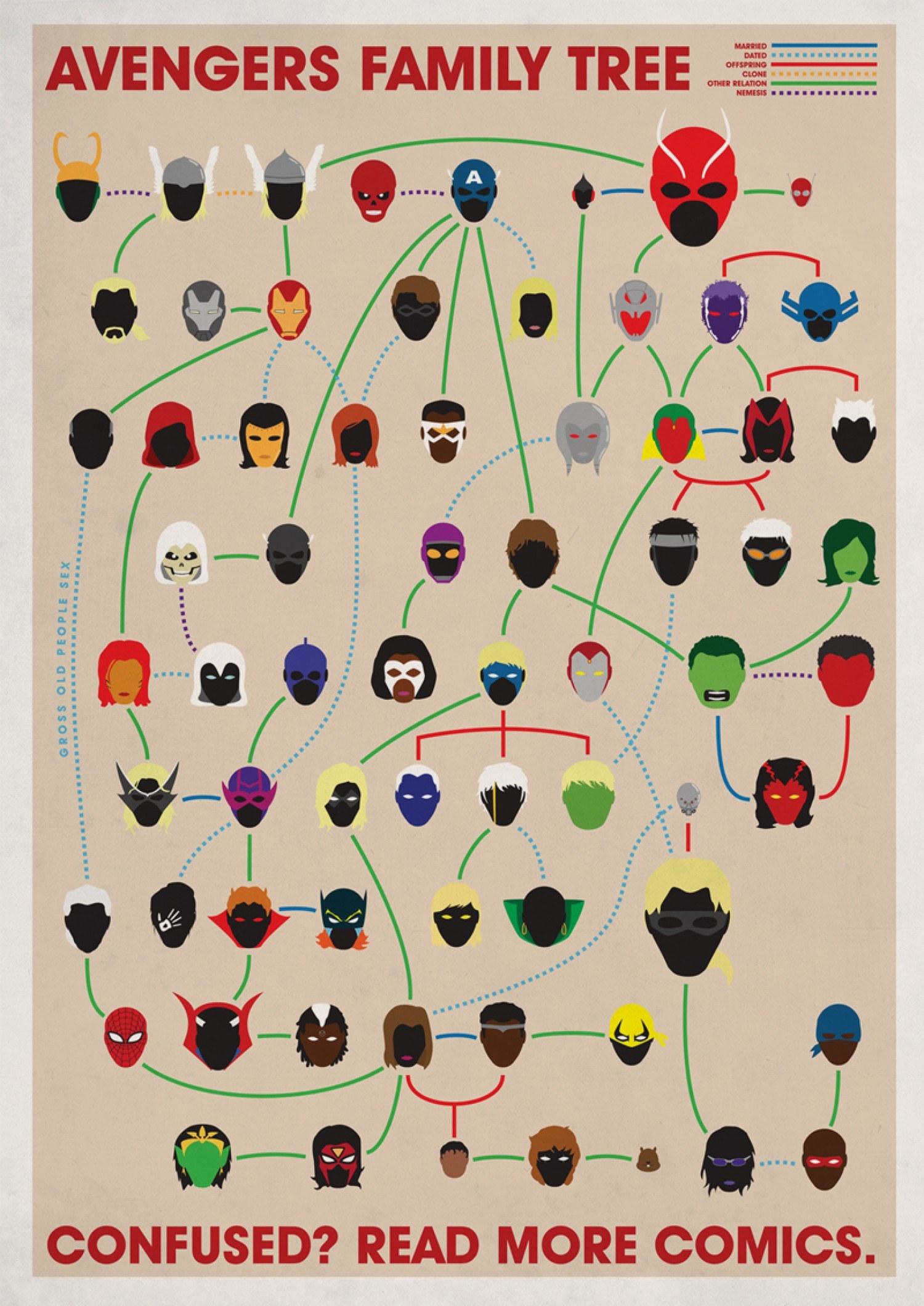 avengers family tree infographic