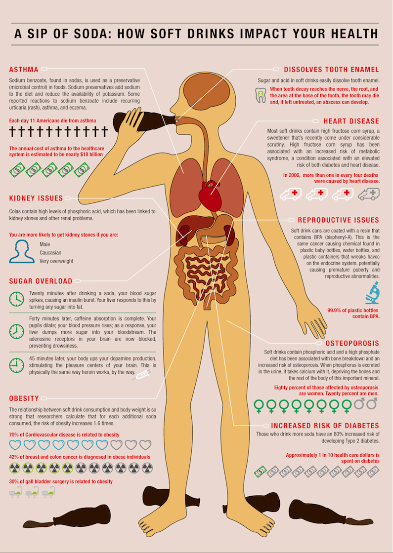 how soda affects your health