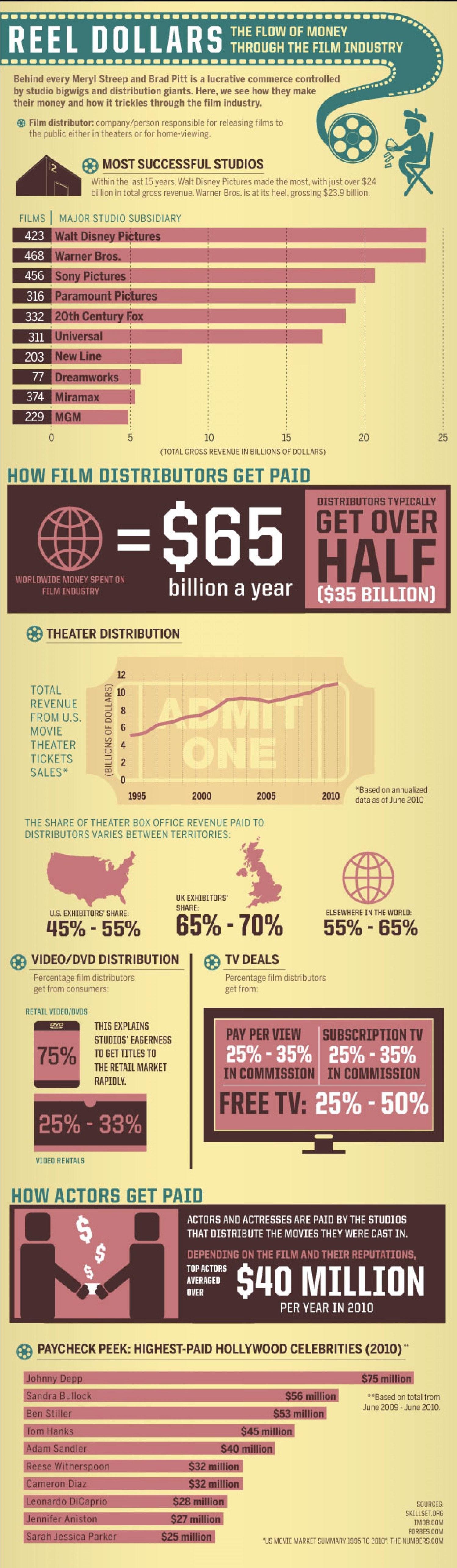reel dollars infographic