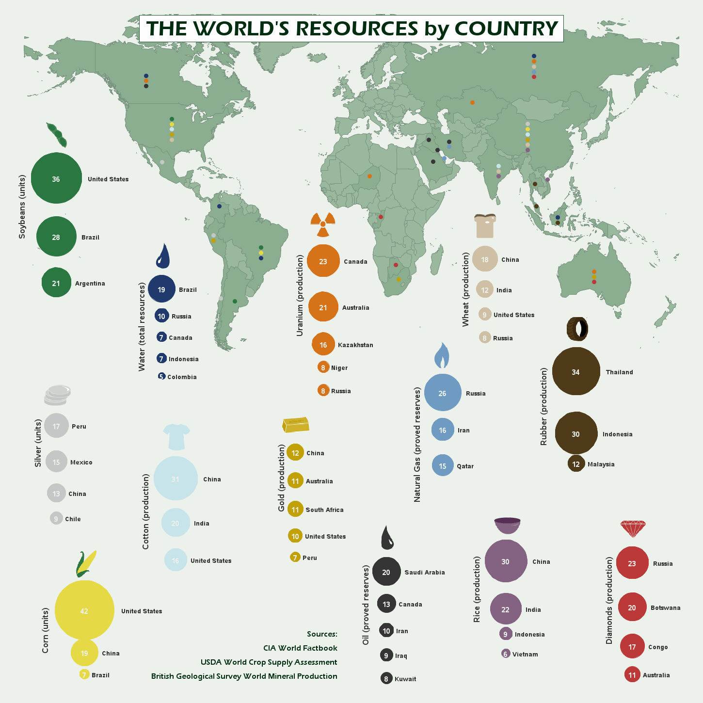 world resources infographic